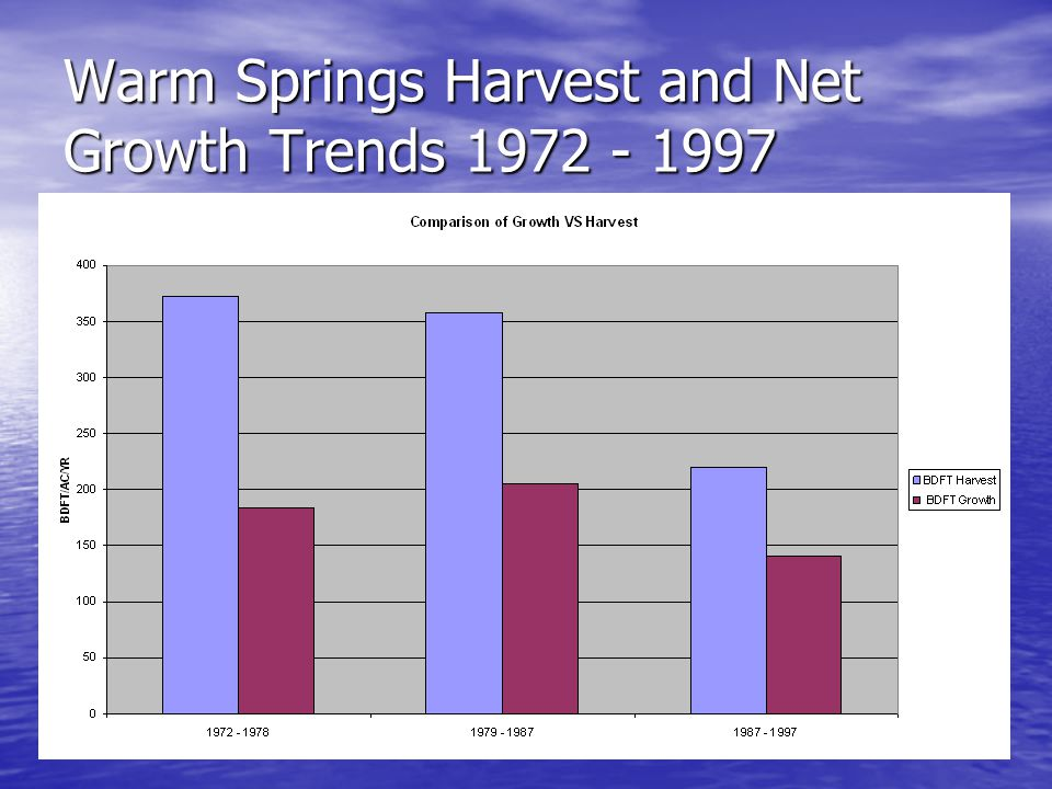 Warm Springs Harvest and Net Growth Trends 1972 - 1997