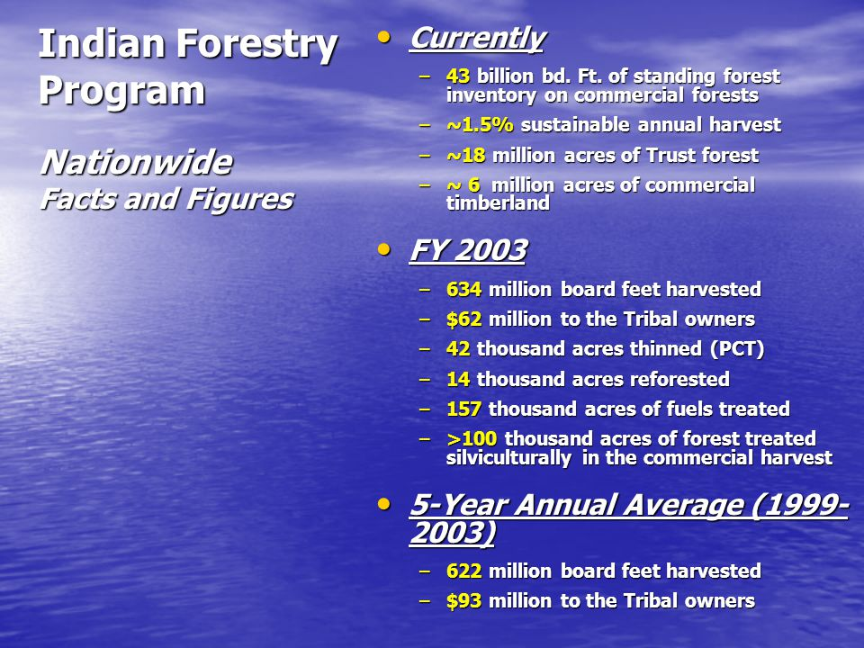 Indian Forestry Program Nationwide Facts and Figures Currently Currently –43 billion bd.