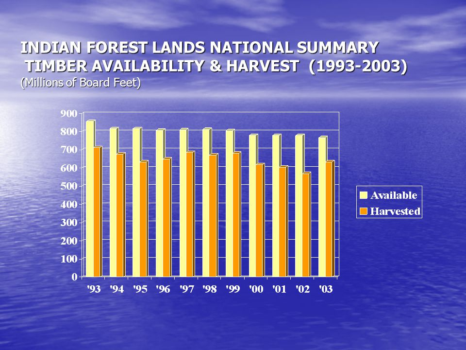 INDIAN FOREST LANDS NATIONAL SUMMARY TIMBER AVAILABILITY & HARVEST (1993-2003) (Millions of Board Feet)