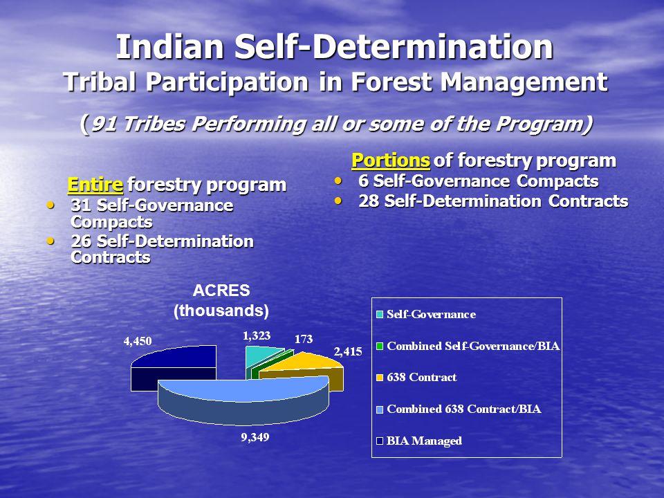 Indian Self-Determination Tribal Participation in Forest Management ( 91 Tribes Performing all or some of the Program) Entire forestry program 31 Self-Governance Compacts 31 Self-Governance Compacts 26 Self-Determination Contracts 26 Self-Determination Contracts Portions of forestry program 6 Self-Governance Compacts 6 Self-Governance Compacts 28 Self-Determination Contracts 28 Self-Determination Contracts ACRES (thousands)
