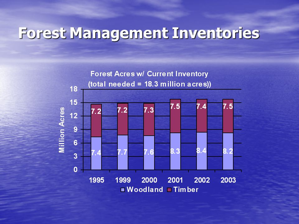 Forest Management Inventories