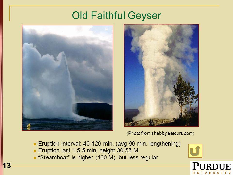 "13 Old Faithful Geyser Eruption interval: 40-120 min. (avg 90 min. lengthening) Eruption last 1.5-5 min, height 30-55 M ""Steamboat"" is higher (100 M),"