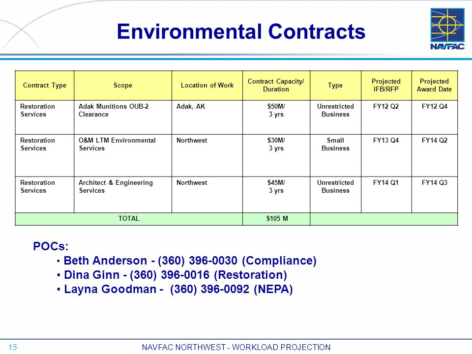 15 NAVFAC NORTHWEST - WORKLOAD PROJECTION Environmental Contracts Contract TypeScopeLocation of Work Contract Capacity/ Duration Type Projected IFB/RF