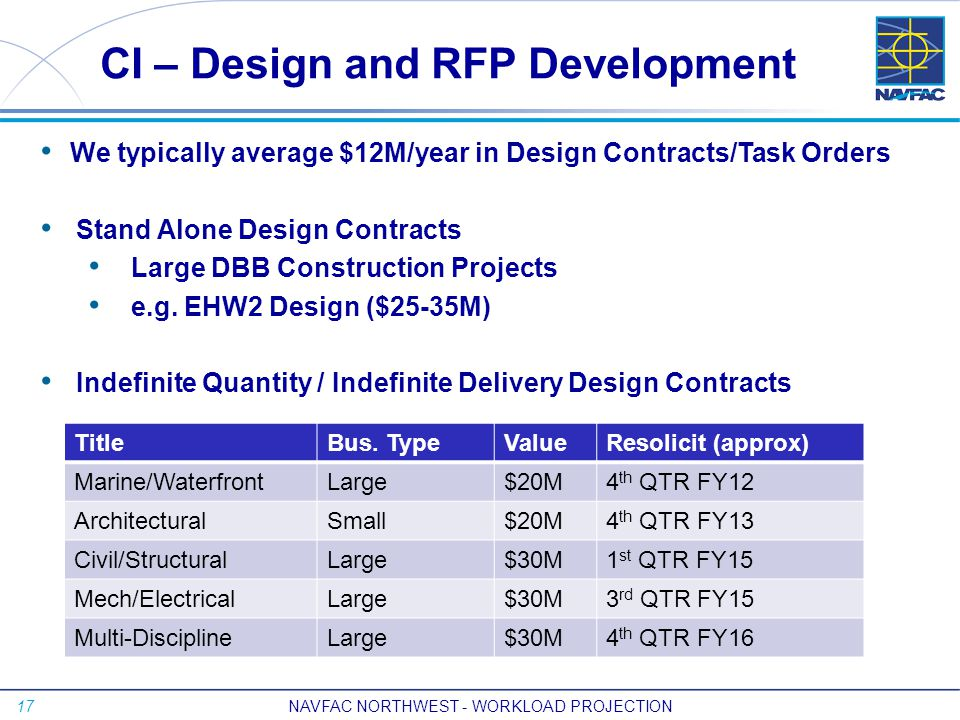 17 CI – Design and RFP Development We typically average $12M/year in Design Contracts/Task Orders Stand Alone Design Contracts Large DBB Construction Projects e.g.
