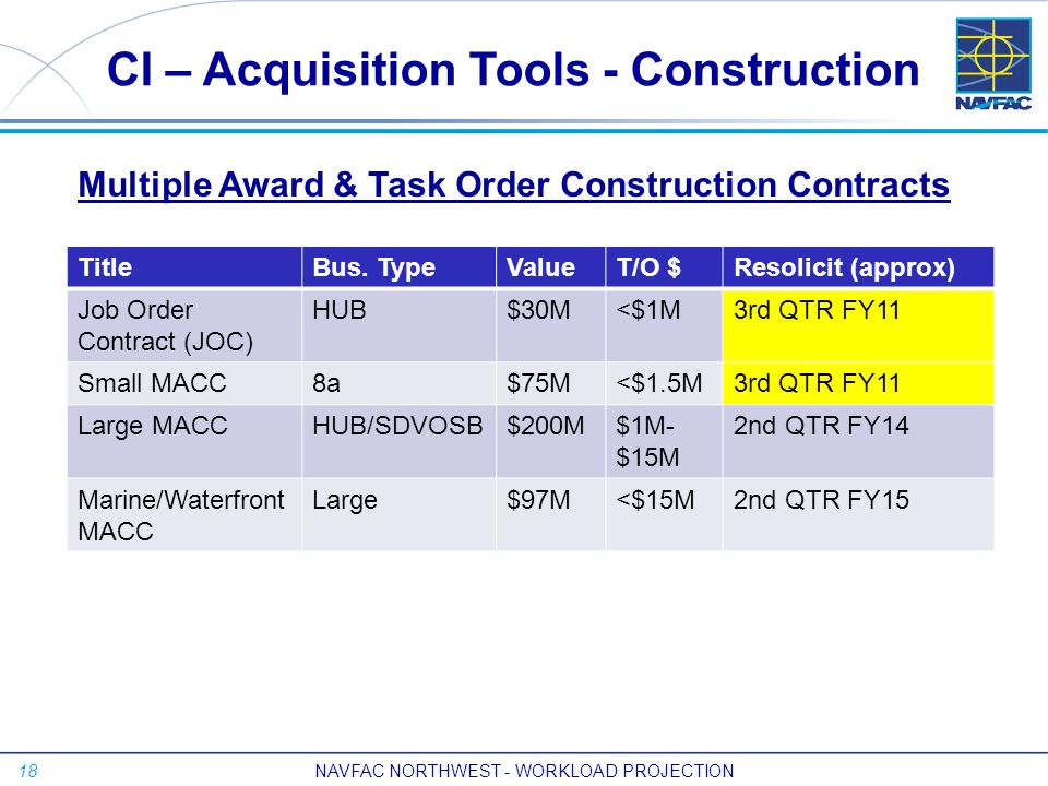 18 CI – Acquisition Tools - Construction TitleBus.