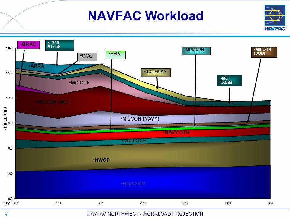 4 NAVFAC NORTHWEST - WORKLOAD PROJECTION $ BILLIONS FY FY10 $15.9B BOS/SRM NWCF DOD OTH NAVY OTH BRAC MC GTF OCO ARRA MPN/RPN GOJ GUAM MC GUAM MILCON (DOD) MILCON (MC) MILCON (NAVY) NAVFAC Workload ERN