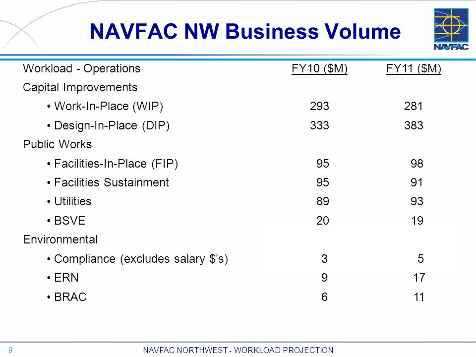 9 NAVFAC NORTHWEST - WORKLOAD PROJECTION NAVFAC NW Business Volume Workload - OperationsFY10 ($M)FY11 ($M) Capital Improvements Work-In-Place (WIP)293281 Design-In-Place (DIP)333383 Public Works Facilities-In-Place (FIP) 95 98 Facilities Sustainment 95 91 Utilities 89 93 BSVE 20 19 Environmental Compliance (excludes salary $'s) 3 5 ERN 9 17 BRAC 6 11