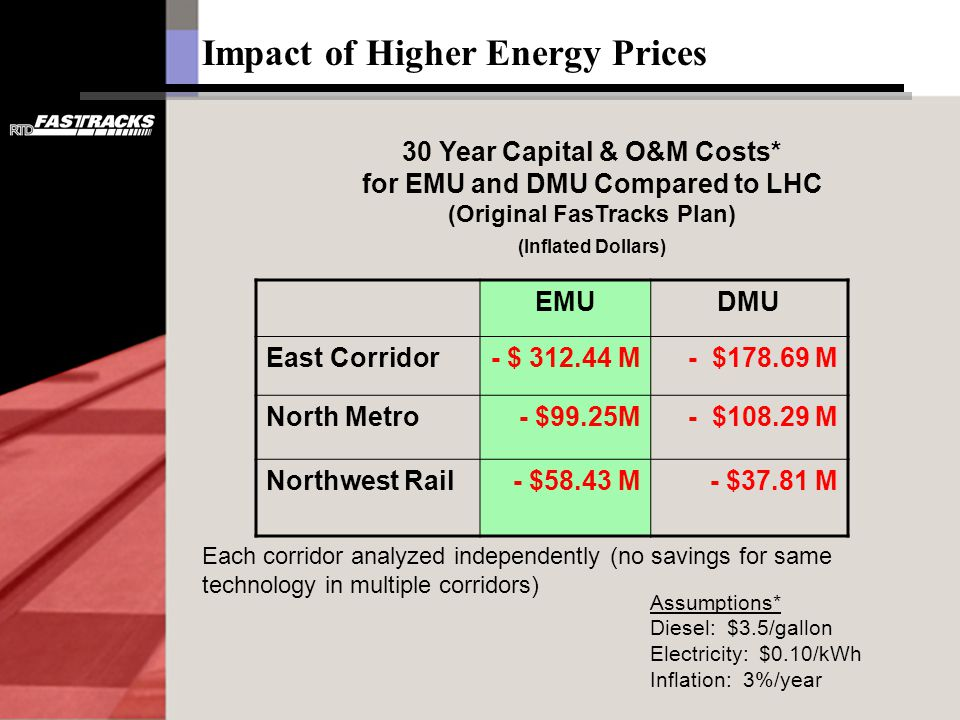 30 Year Capital & O&M Costs* for EMU and DMU Compared to LHC (Original FasTracks Plan) (Inflated Dollars) Impact of Higher Energy Prices Assumptions* Diesel: $3.5/gallon Electricity: $0.10/kWh Inflation: 3%/year Each corridor analyzed independently (no savings for same technology in multiple corridors) EMUDMU East Corridor- $ 312.44 M- $178.69 M North Metro- $99.25M- $108.29 M Northwest Rail- $58.43 M - $37.81 M