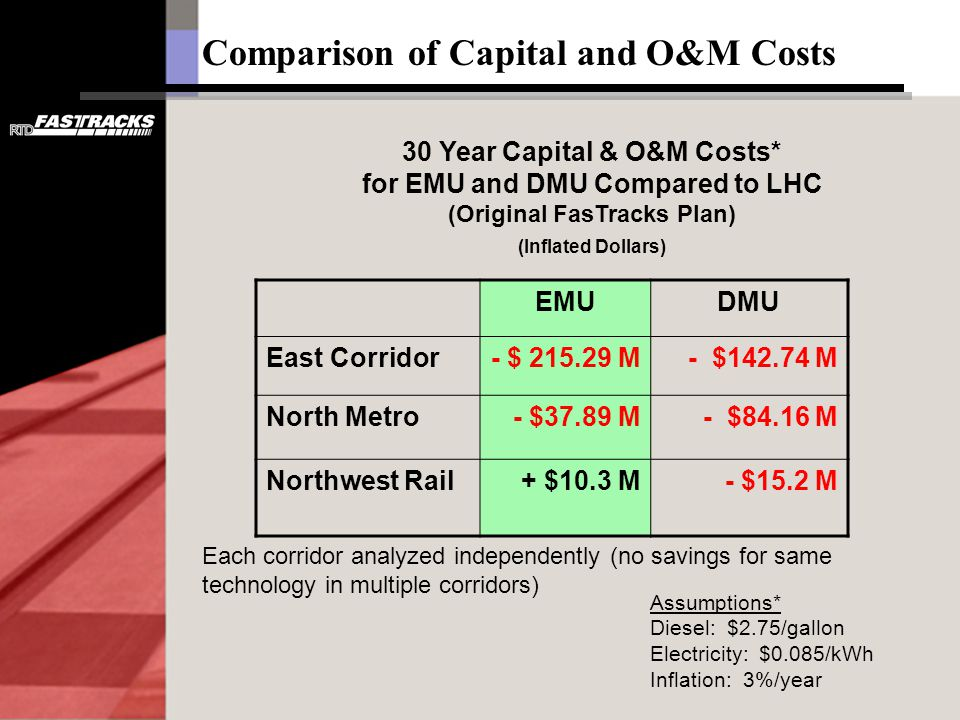 30 Year Capital & O&M Costs* for EMU and DMU Compared to LHC (Original FasTracks Plan) (Inflated Dollars) Comparison of Capital and O&M Costs Assumptions* Diesel: $2.75/gallon Electricity: $0.085/kWh Inflation: 3%/year Each corridor analyzed independently (no savings for same technology in multiple corridors) EMUDMU East Corridor- $ 215.29 M- $142.74 M North Metro- $37.89 M- $84.16 M Northwest Rail+ $10.3 M- $15.2 M