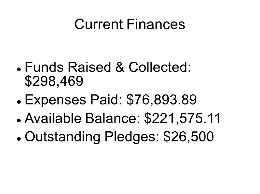 Current Finances Funds Raised & Collected: $298,469 Expenses Paid: $76,893.89 Available Balance: $221,575.11 Outstanding Pledges: $26,500