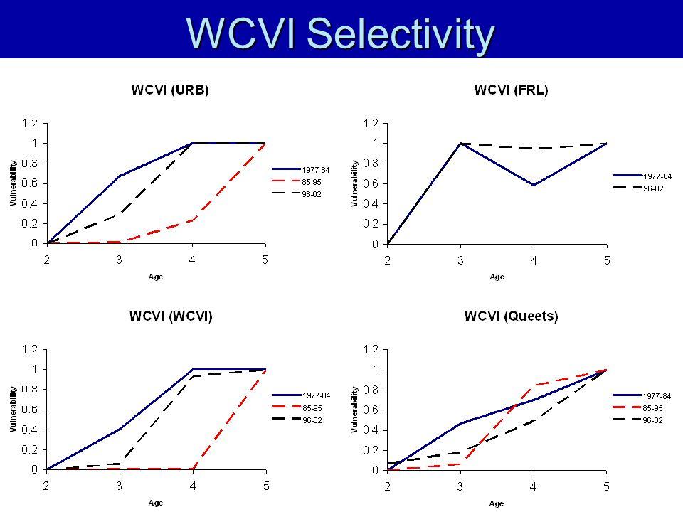 WCVI Selectivity