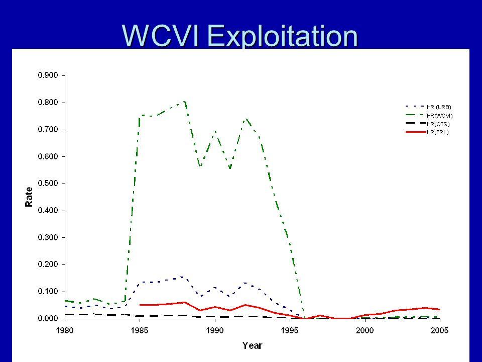 WCVI Exploitation