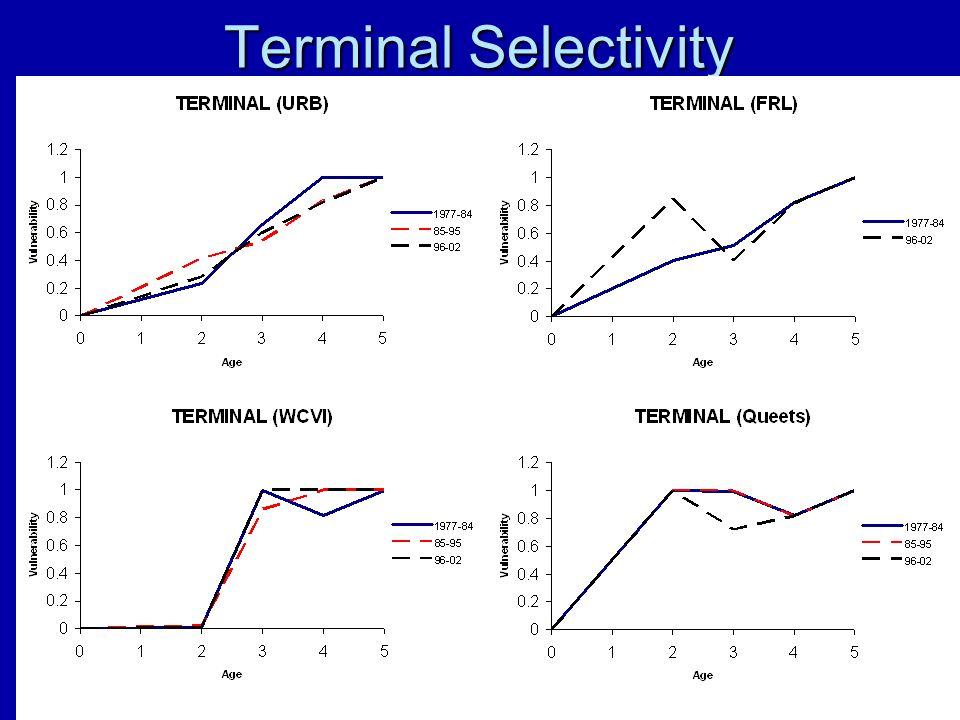 Terminal Selectivity