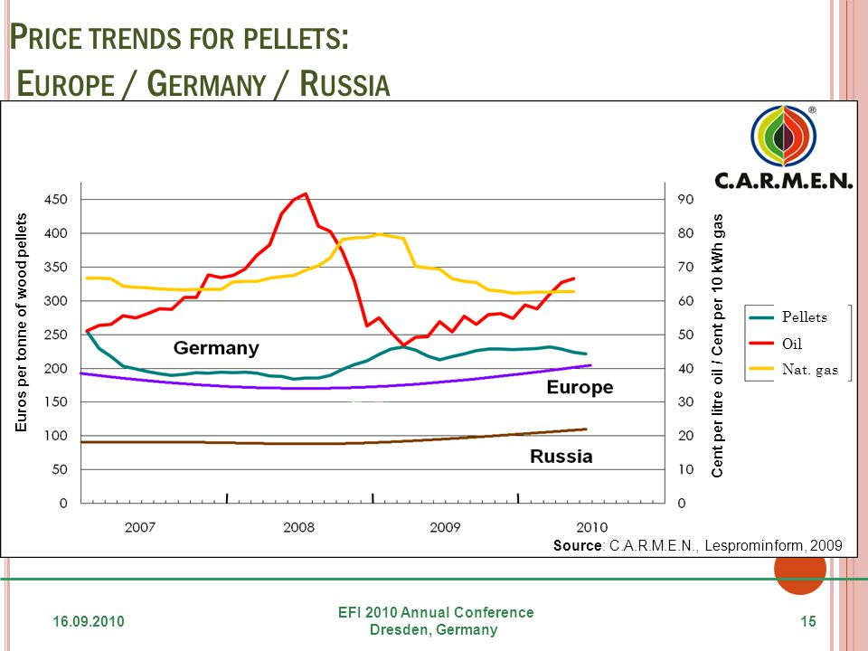 P RICE TRENDS FOR PELLETS : E UROPE / G ERMANY / R USSIA 16.09.201015 EFI 2010 Annual Conference Dresden, Germany Pellets Oil Nat.