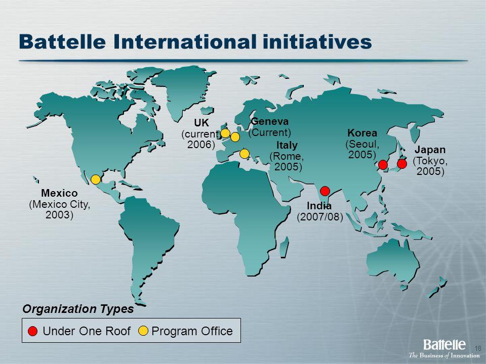 18 Battelle International initiatives Japan (Tokyo, 2005) Italy (Rome, 2005) Korea (Seoul, 2005) India (2007/08) Under One Roof Program Office Organiz
