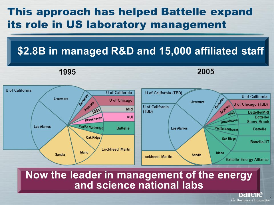 5 This approach has helped Battelle expand its role in US laboratory management Lockheed Martin U of California (TBD) U of California U of Chicago (TBD) Battelle/MRI Battelle/ Stony Brook Battelle Battelle/UT Battelle Energy Alliance 2005 1995 U of California U of Chicago MRI AUI Battelle Lockheed Martin Now the leader in management of the energy and science national labs $2.8B in managed R&D and 15,000 affiliated staff