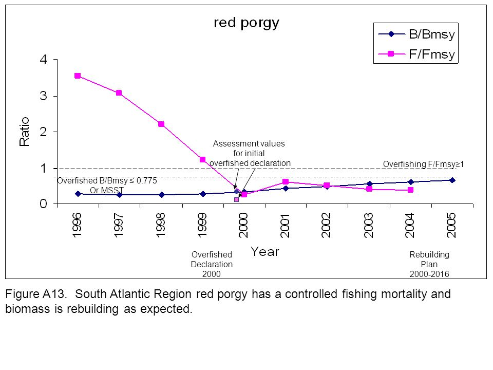 Overfishing F/Fmsy≥1 Overfished B/Bmsy ≤ 0.775 Or MSST Figure A13.