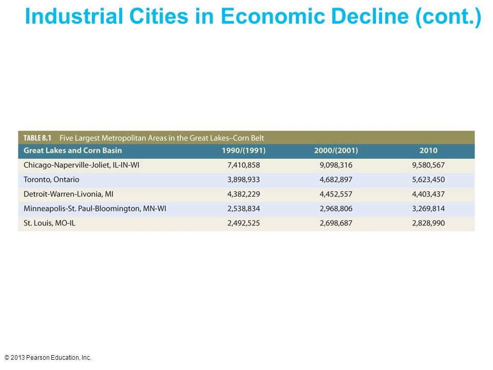© 2013 Pearson Education, Inc. Industrial Cities in Economic Decline (cont.)