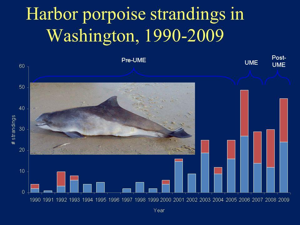 Harbor porpoise strandings in Washington, 1990-2009 Pre-UME UME Post- UME