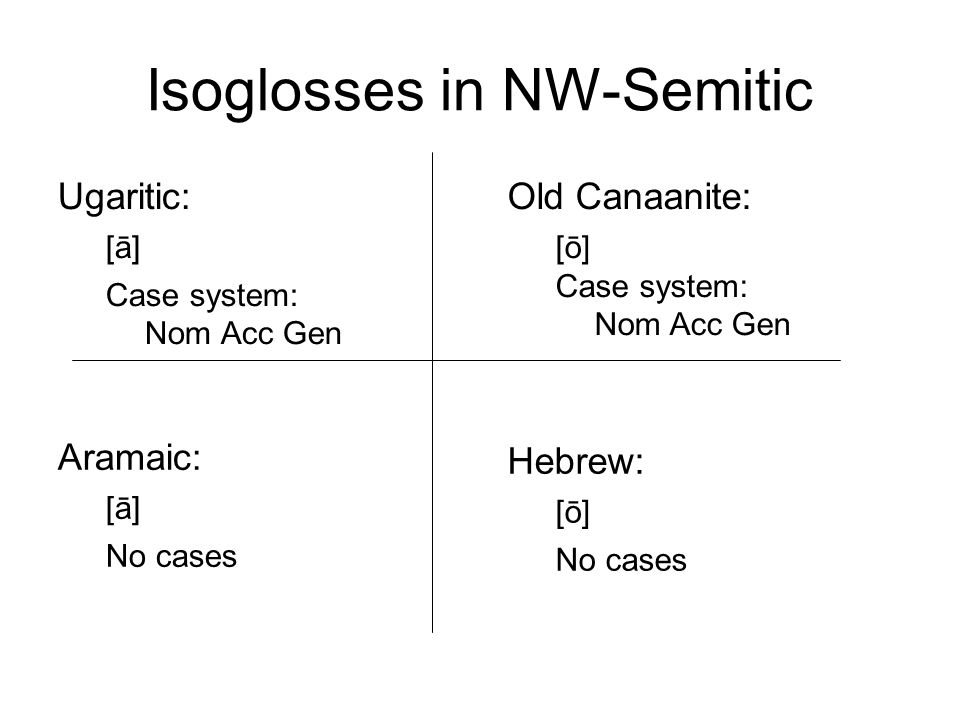 Isoglosses in NW-Semitic Ugaritic: [ā] Case system: Nom Acc Gen Old Canaanite: [ō] Case system: Nom Acc Gen Aramaic: [ā] No cases Hebrew: [ō] No cases