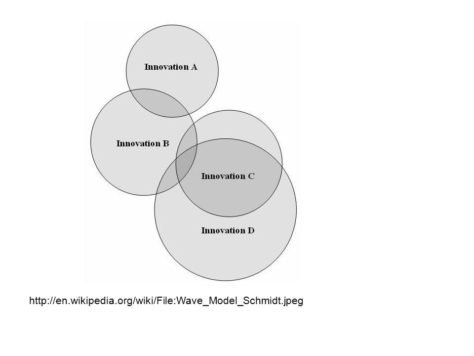 http://en.wikipedia.org/wiki/File:Wave_Model_Schmidt.jpeg