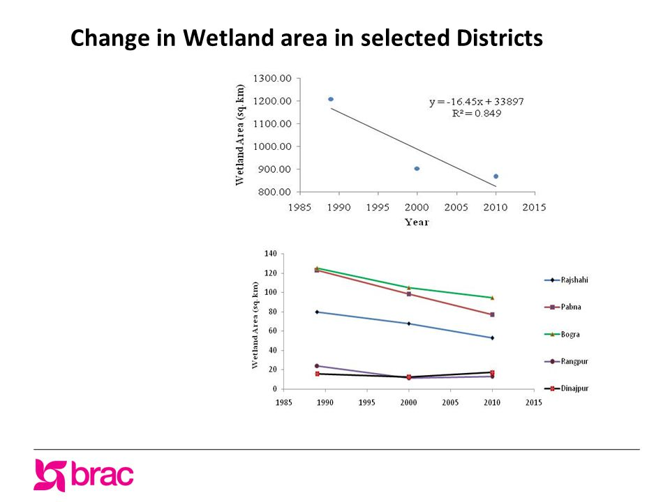 Change in Wetland area in selected Districts