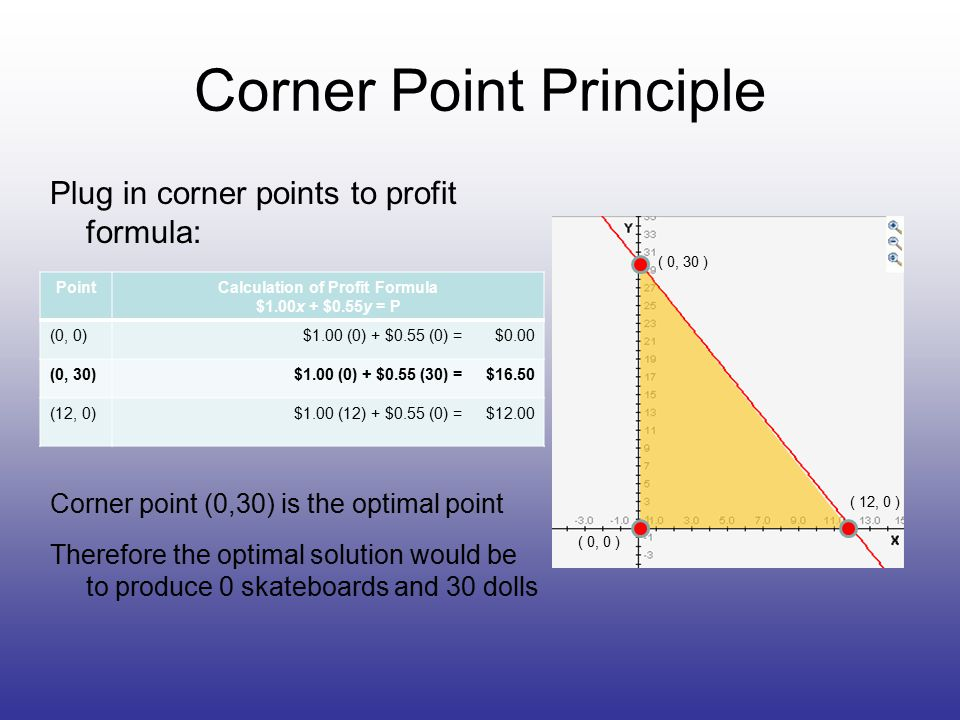 Corner Point Principle Plug in corner points to profit formula: Corner point (0,30) is the optimal point Therefore the optimal solution would be to produce 0 skateboards and 30 dolls ( 0, 30 ) ( 0, 0 ) ( 12, 0 ) PointCalculation of Profit Formula $1.00x + $0.55y = P (0, 0)$1.00 (0) + $0.55 (0) = $0.00 (0, 30)$1.00 (0) + $0.55 (30) = $16.50 (12, 0)$1.00 (12) + $0.55 (0) = $12.00