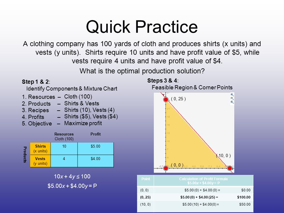 Quick Practice A clothing company has 100 yards of cloth and produces shirts (x units) and vests (y units).