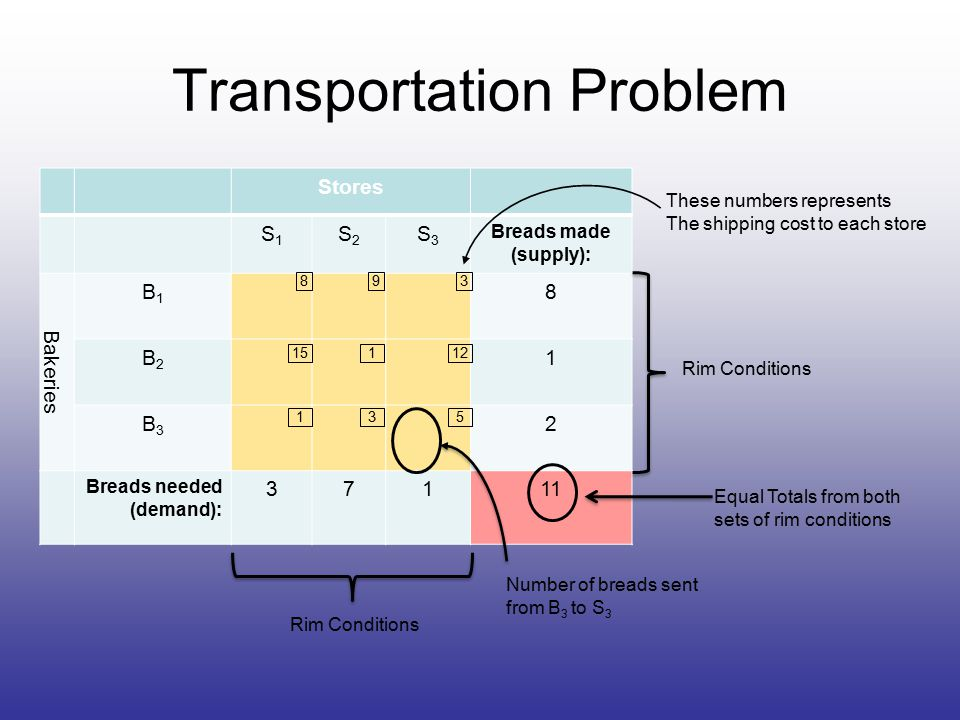 Transportation Problem Stores S1S1 S2S2 S3S3 Breads made (supply): Bakeries B1B1 8 B2B2 1 B3B3 2 Breads needed (demand): 37111 15 893 112 135 These numbers represents The shipping cost to each store Rim Conditions Equal Totals from both sets of rim conditions Number of breads sent from B 3 to S 3