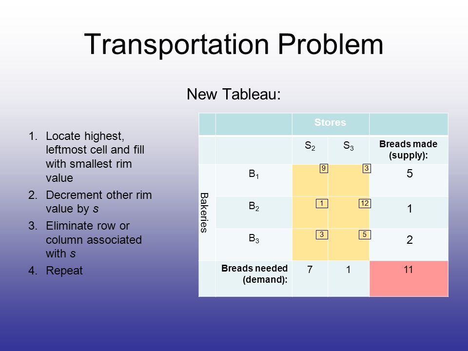 Transportation Problem New Tableau: 1.Locate highest, leftmost cell and fill with smallest rim value 2.Decrement other rim value by s 3.Eliminate row or column associated with s 4.Repeat Stores S2S2 S3S3 Breads made (supply): Bakeries B1B1 B2B2 B3B3 Breads needed (demand): 7111 93 112 35 5 1 2