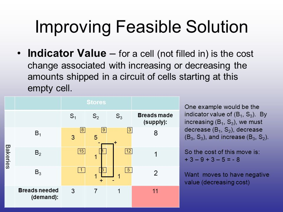 Improving Feasible Solution Indicator Value – for a cell (not filled in) is the cost change associated with increasing or decreasing the amounts shipped in a circuit of cells starting at this empty cell.