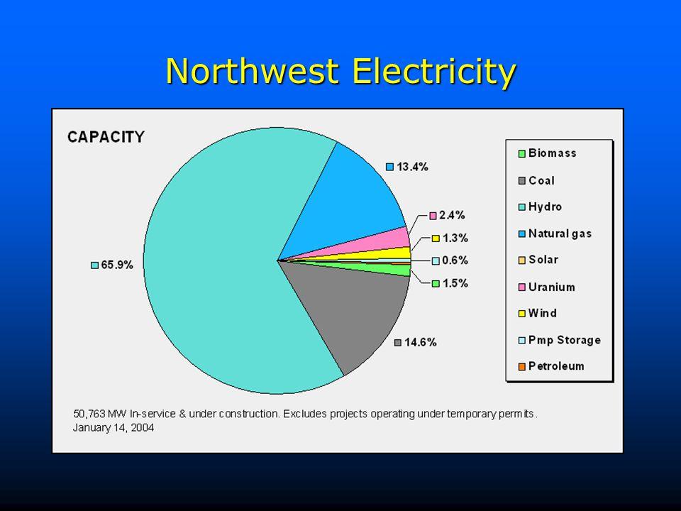Northwest Electricity