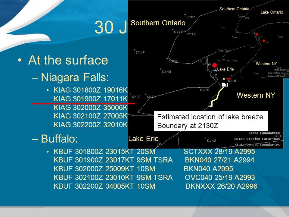 At the surface –Niagara Falls: KIAG 301800Z 19016KT 12SM BKNXXX 29/21 A2995 KIAG 301900Z 17011KT 4SM TSRA OVC039 18/16 A2994 KIAG 302000Z 35006KT 4SM -SHRA OVC031 22/21 A2996 KIAG 302100Z 27005KT 5SM BR BKNXXX 27/22 A29.95 KIAG 302200Z 32010KT 5SM BR SCTXXX 2722 A29.95 –Buffalo: KBUF 301800Z 23015KT 20SM SCTXXX 28/19 A2995 KBUF 301900Z 23017KT 9SM TSRA BKN040 27/21 A2994 KBUF 302000Z 25009KT 10SM BKN040 A2995 KBUF 302100Z 23010KT 9SM TSRA OVC040 25/19 A2993 KBUF 302200Z 34005KT 10SM BKNXXX 26/20 A2996 30 July 1987 Estimated location of lake breeze Boundary at 2130Z Western NY Lake Erie Lake Ontario Southern Ontario Western NY Lake Erie Lake Ontario Southern Ontario