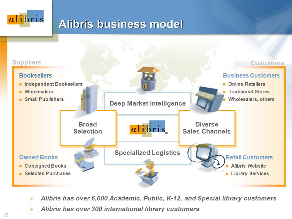 17 Deep Market Intelligence Specialized Logistics Alibris business model Booksellers Independent Booksellers Wholesalers Small Publishers Owned Books