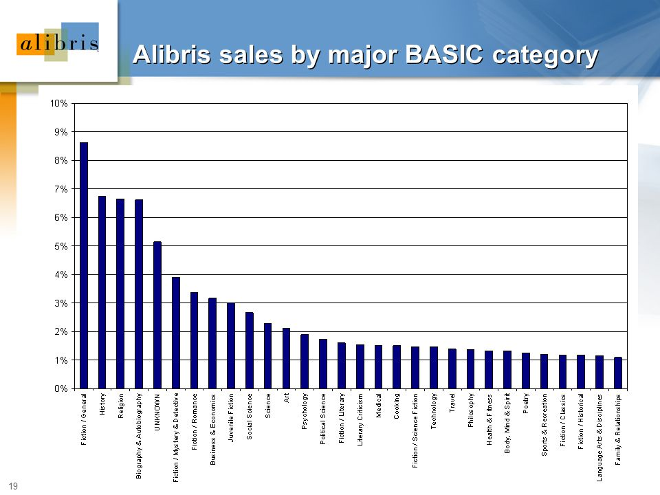 19 Alibris sales by major BASIC category