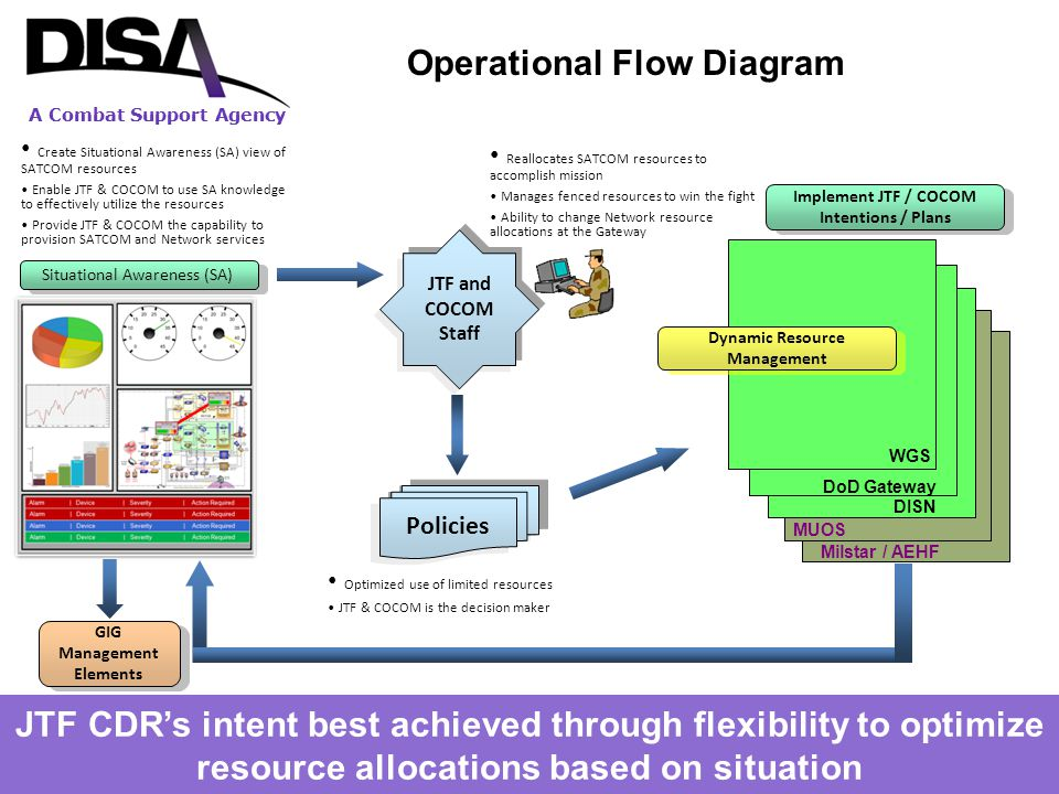 A Combat Support Agency Operational Flow Diagram JTF CDR's intent best achieved through flexibility to optimize resource allocations based on situatio