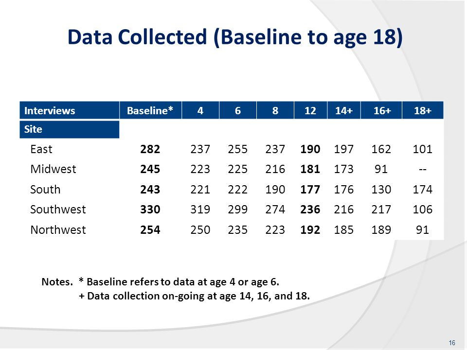 Data Collected (Baseline to age 18) InterviewsBaseline*4681214+ 16+18+ Site East282237255237190197162101 Midwest24522322521618117391-- South243221222190177176130174 Southwest330319299274236216217106 Northwest25425023522319218518991 16 Notes.