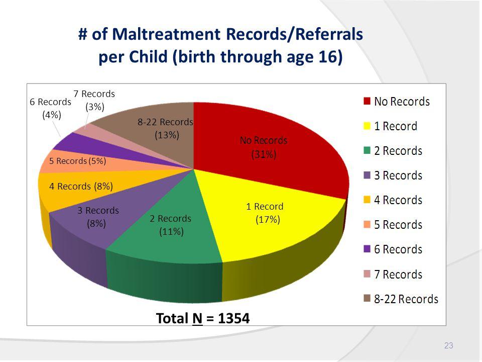 # of Maltreatment Records/Referrals per Child (birth through age 16) 23 1 Record (17%) 2 Records (11%) 3 Records (8%) 4 Records (8%) 5 Records (5%) 8-22 Records (13%) 7 Records (3%) 6 Records (4%) Total N = 1354