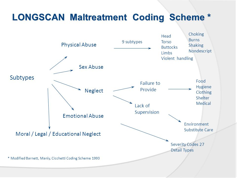 LONGSCAN Maltreatment Coding Scheme * Subtypes Physical Abuse Sex Abuse Neglect Emotional Abuse Moral / Legal / Educational Neglect Lack of Supervision Failure to Provide Food Hygiene Clothing Shelter Medical Environment Substitute Care Severity Codes 27 Detail Types Head Torso Buttocks Limbs Violent handling Choking Burns Shaking Nondescript 9 subtypes * Modified Barnett, Manly, Cicchetti Coding Scheme 1993