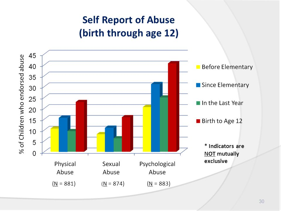 Self Report of Abuse (birth through age 12) 30 * Indicators are NOT mutually exclusive (N = 881) ( N = 874) (N = 883)