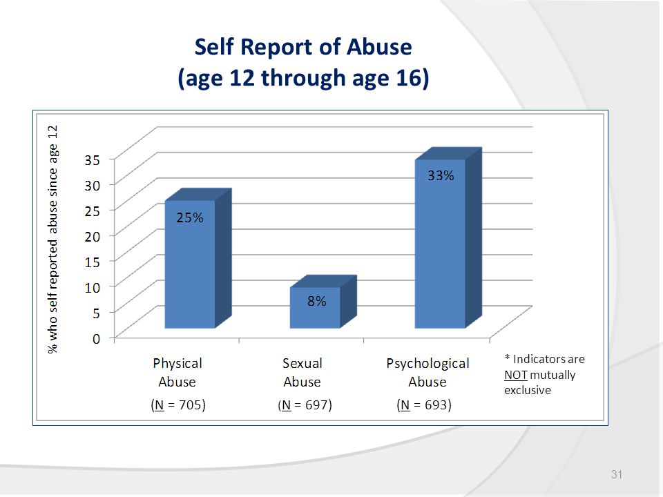 Self Report of Abuse (age 12 through age 16) 31 * Indicators are NOT mutually exclusive (N = 705) ( N = 697) (N = 693)