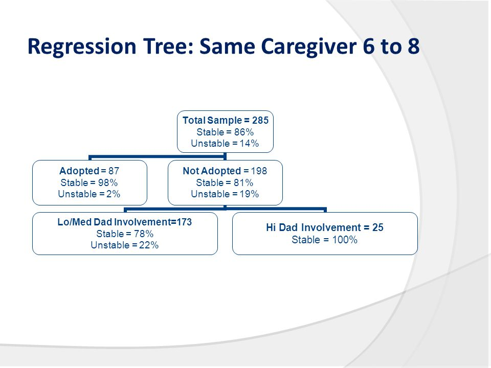 Regression Tree: Same Caregiver 6 to 8 Total Sample = 285 Stable = 86% Unstable = 14% Adopted = 87 Stable = 98% Unstable = 2% Not Adopted = 198 Stable = 81% Unstable = 19% Lo/Med Dad Involvement=173 Stable = 78% Unstable = 22% Hi Dad Involvement = 25 Stable = 100%