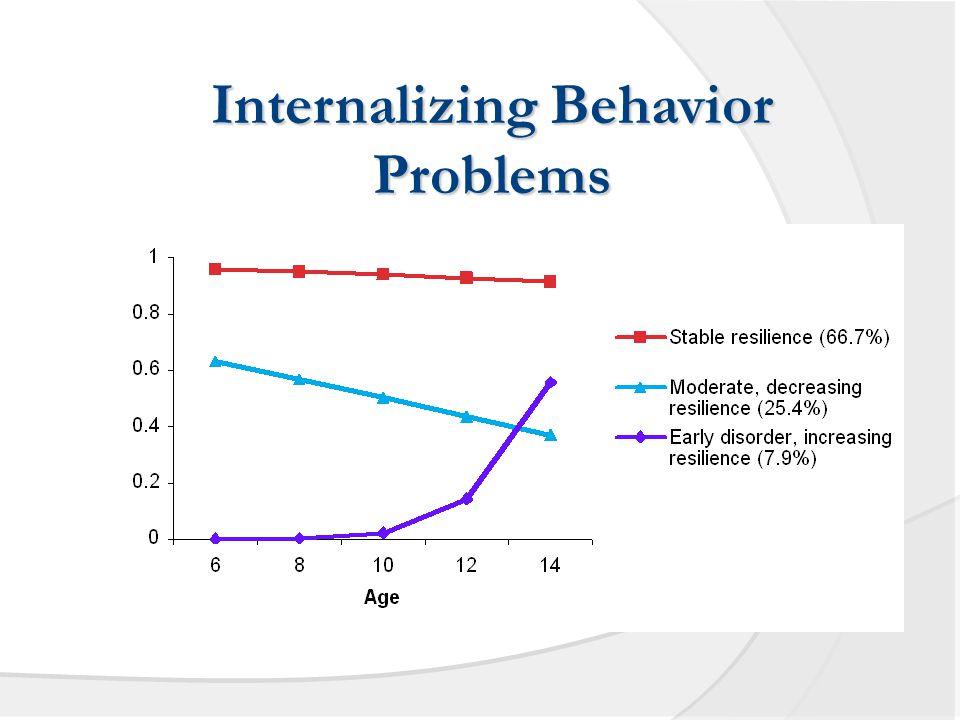 Internalizing Behavior Problems