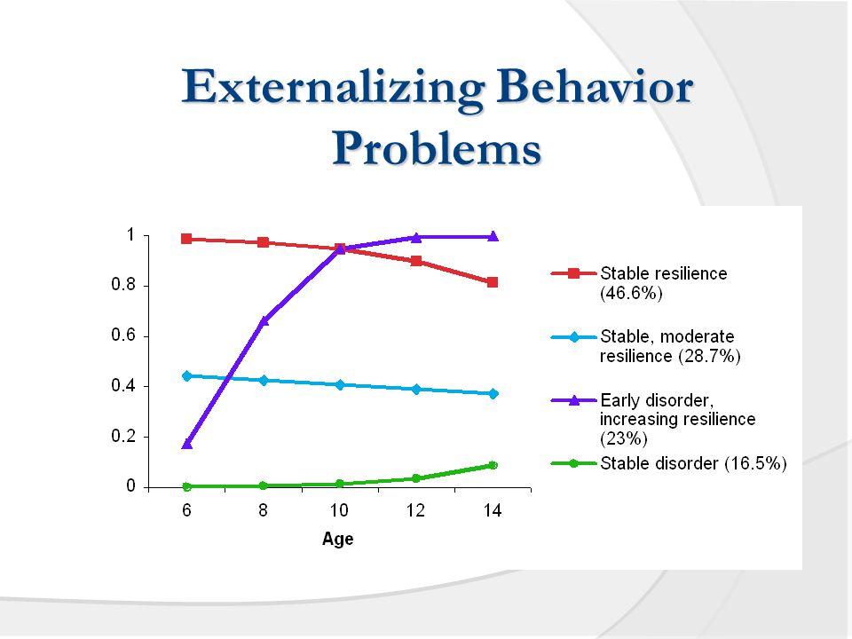 Externalizing Behavior Problems