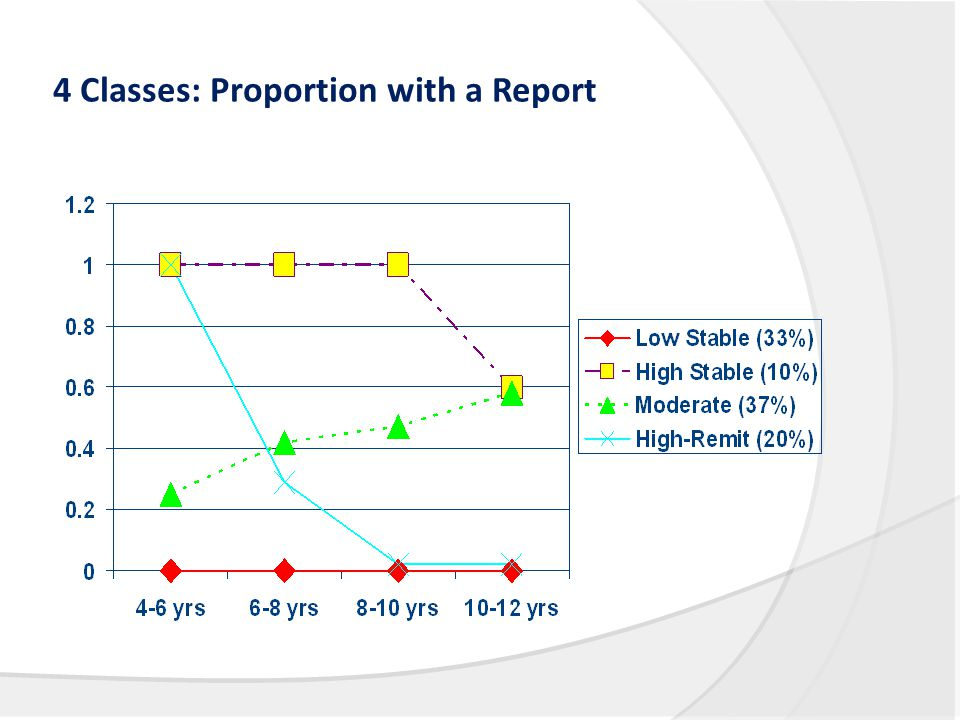 4 Classes: Proportion with a Report
