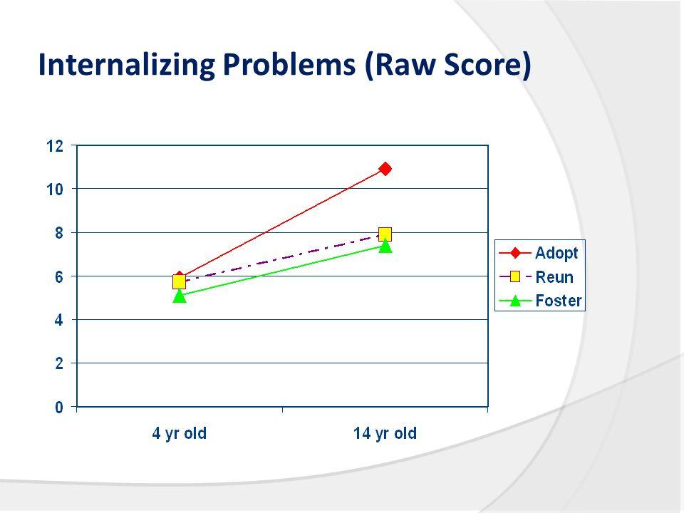 Internalizing Problems (Raw Score)