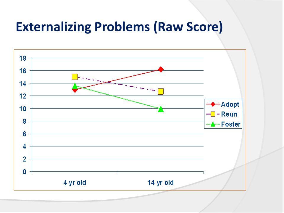 Externalizing Problems (Raw Score)