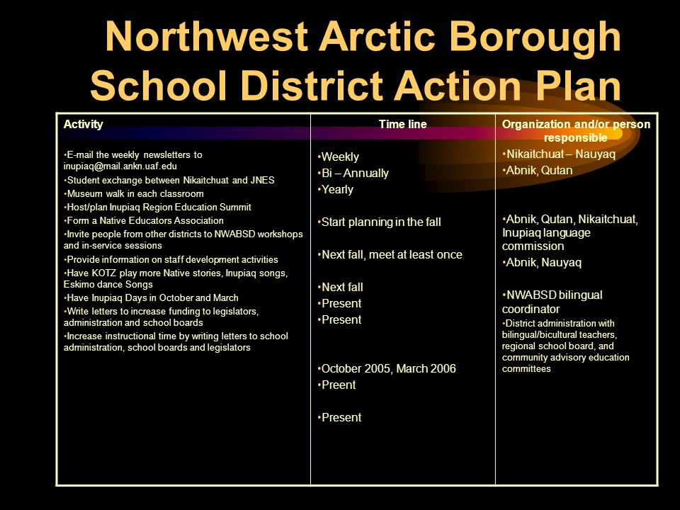 North Slope Borough School District Activity Help with the teachable calendar Plan to host the 2007 Inupiaq region Native Education Summit Start an immersion school in Barrow Have KBRW play more Native stories, Inupiaq songs, Eskimo dance Songs Have Inupiaq Days in October and March Write letters to increase funding to legislators, administration and school boards Increase instructional time by writing letters to school administration, school boards and legislators Time line Summer 2005 2006 2006-2007 school year Present October 2005, March 2006 Present Organization and/or person responsible Ikayuaq, Sisualik Bilingual coordinator Bilingual teachers All bilingual staff