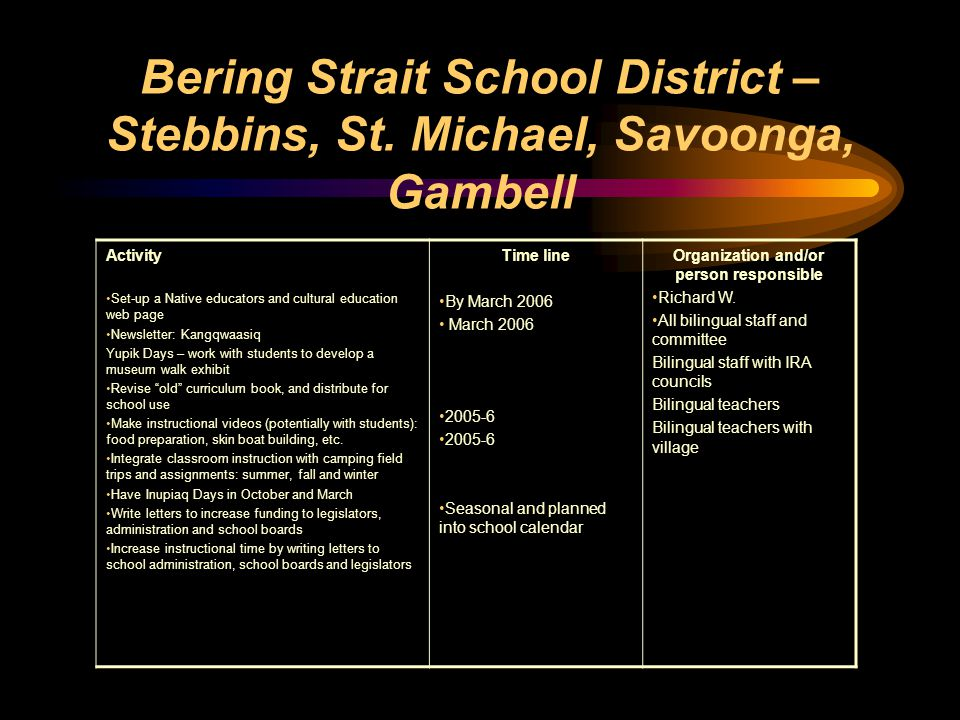 Bering Strait School District – Stebbins, St. Michael, Savoonga, Gambell Activity Set-up a Native educators and cultural education web page Newsletter