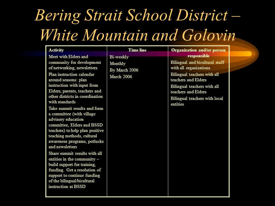 Bering Strait School District – White Mountain and Golovin Activity Meet with Elders and community for development of networking, newsletters Plan instruction calendar around seasons: plan instruction with input from Elders, parents, teachers and other districts in coordination with standards Take summit results and form a committee (with village advisory education committee, Elders and BSSD teachers) to help plan positive teaching methods, cultural awareness programs, potlucks and newsletters Share summit results with all entities in the community – build support for training, funding.